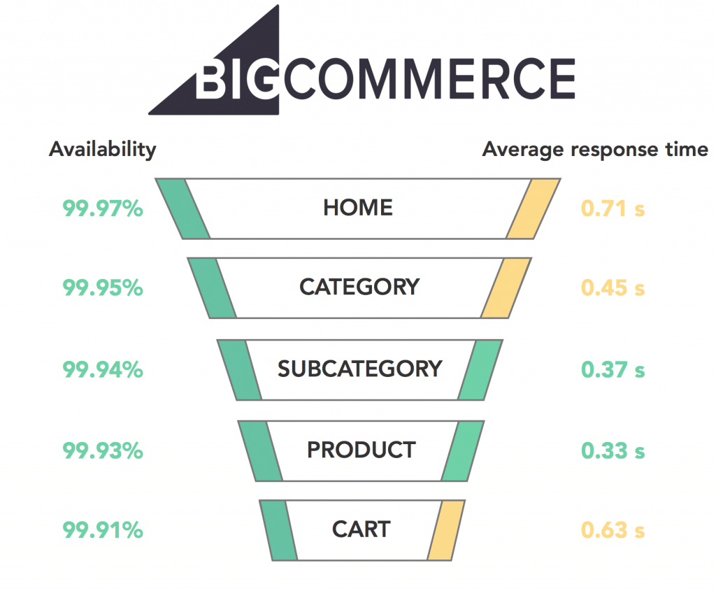 Graph BigCommerce 2017