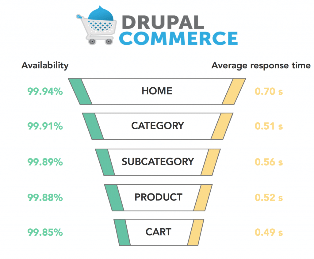 Graph Drupal Commerce 2017