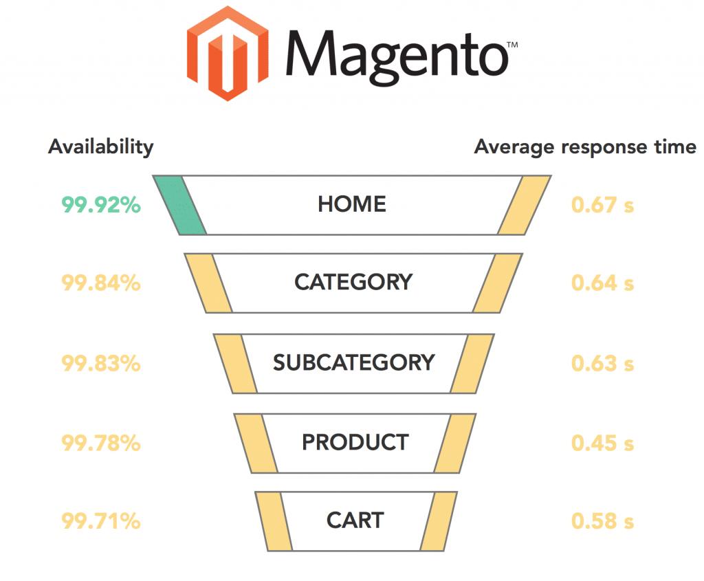 Graph Magento 2017