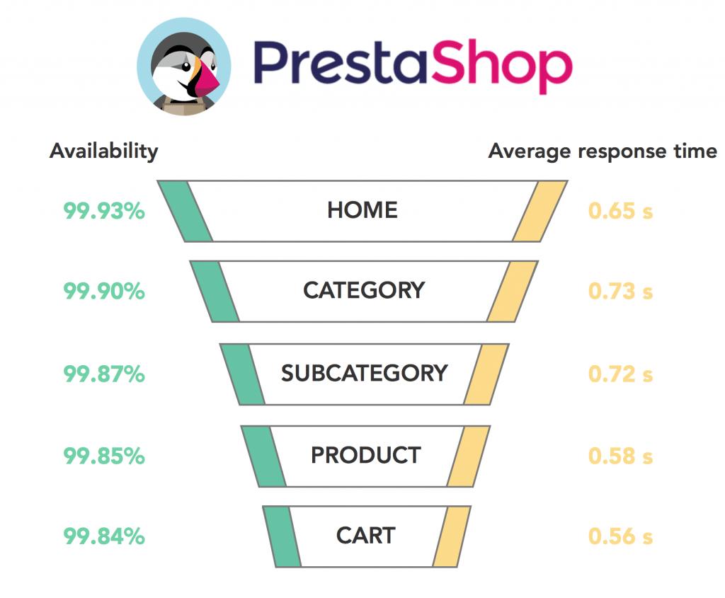 Graph PrestaShop 2017