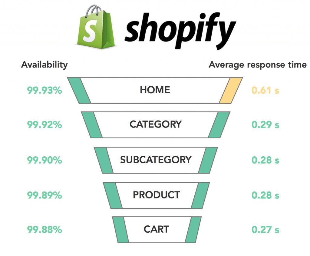 Graph Shopify 2017