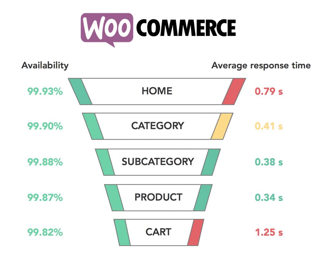 Graph WooCommerce 2017