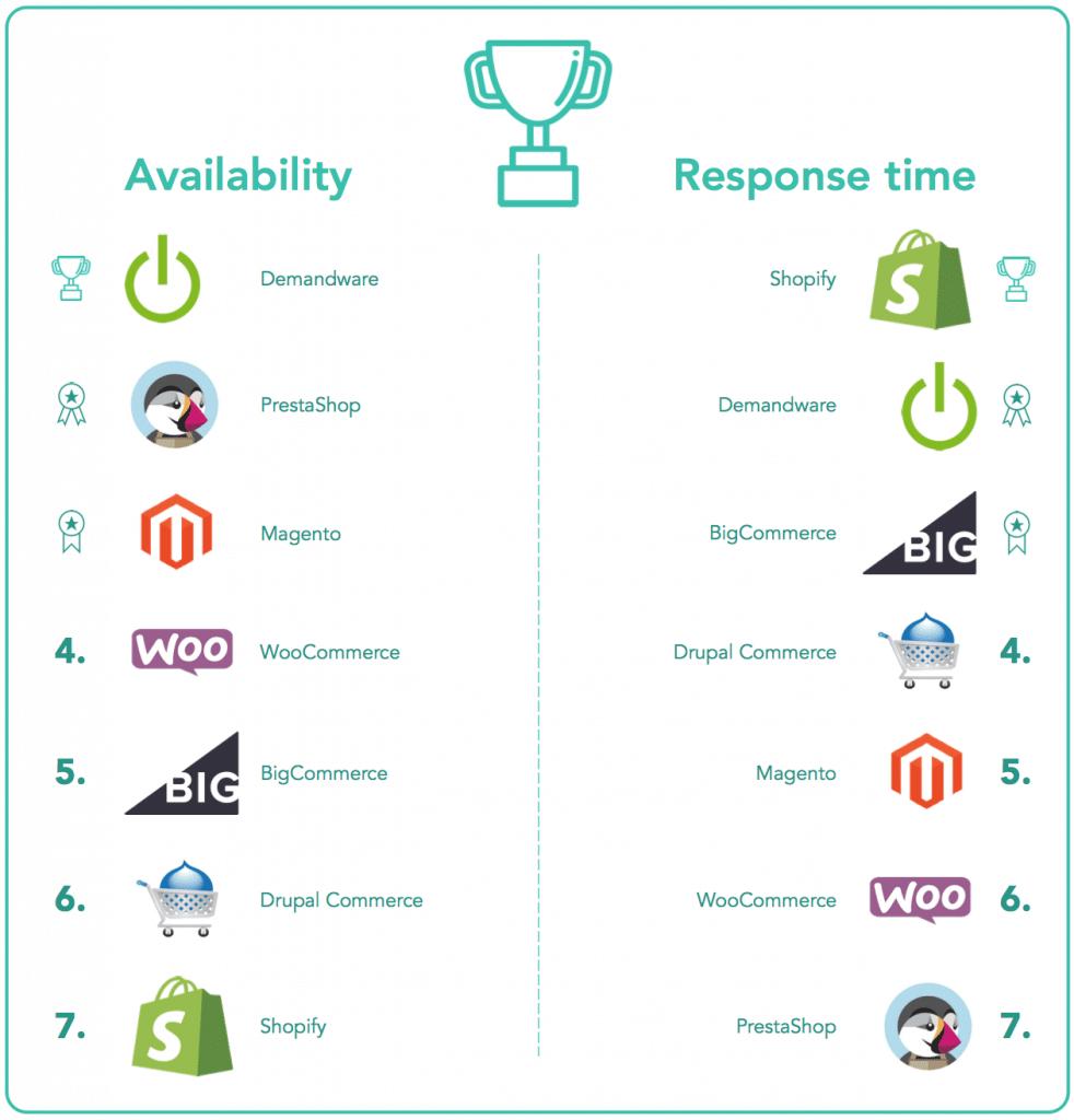 podium-availability-response-time-2