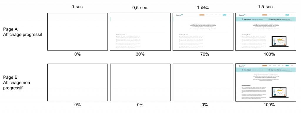 indicateur Affichage Progressif vs affichage non Progressif