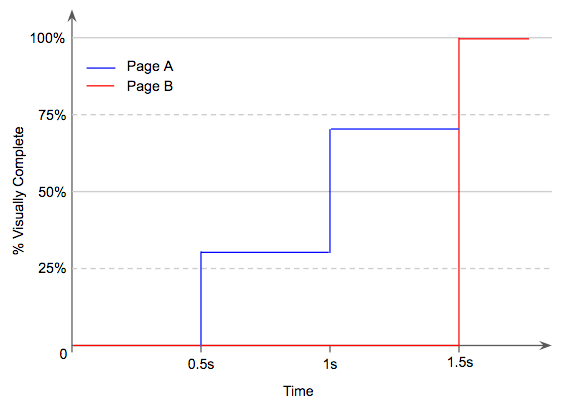 % visually complete graph of page A vs page B